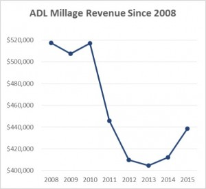 Millage Revenue Graph