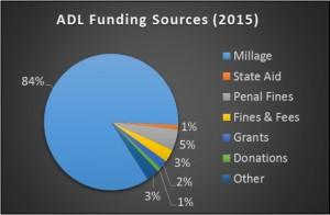 Library Revenue Pie Chart